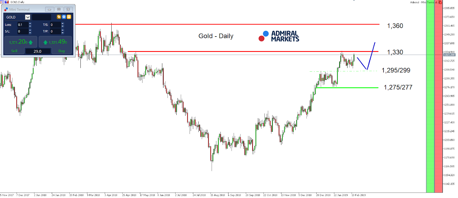 Gold index daily chart