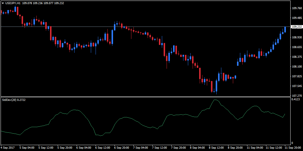 Standard Deviation indicator added to an hourly USD/JPY chart