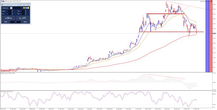 Дневна графика на акциите на Nio