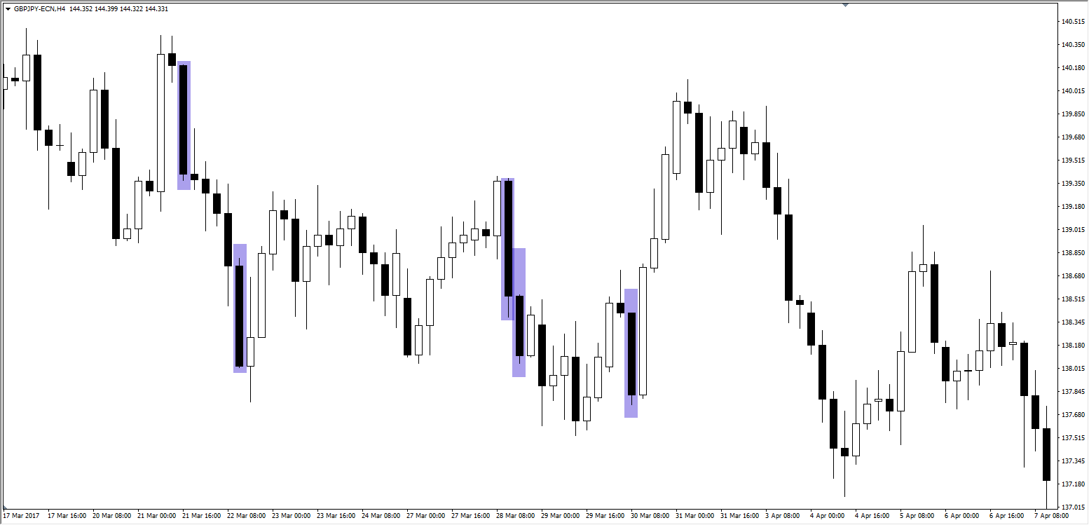 Candlestick Chart GBPJPY 3