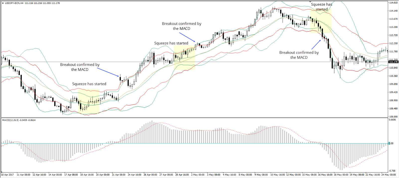 the squeeze and the release AUD/USD H4 Chart