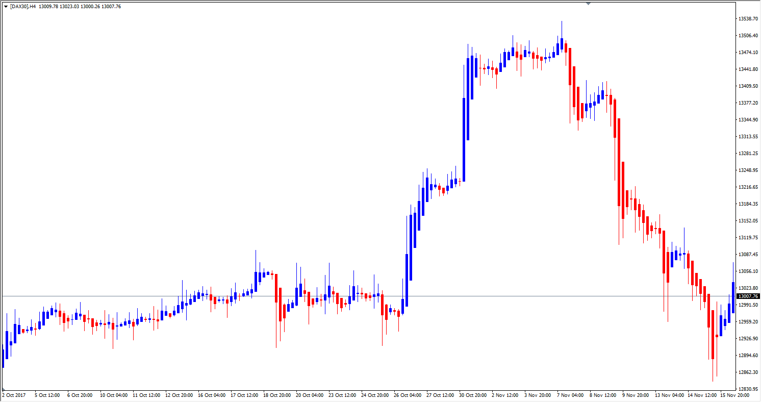 DAX30 CFD H4 Chart