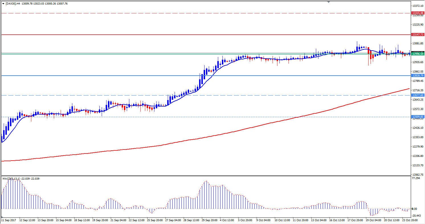 DAX30 CFD Chart - Hourly Chart