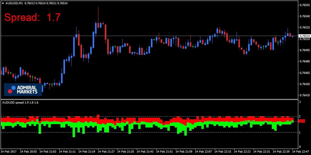 metatrader 4 spread weergave metatrader 4 trading spread spread trading metatrader 4 spread trading - trading spread