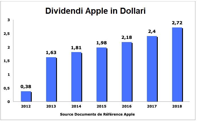 azioni apple trading