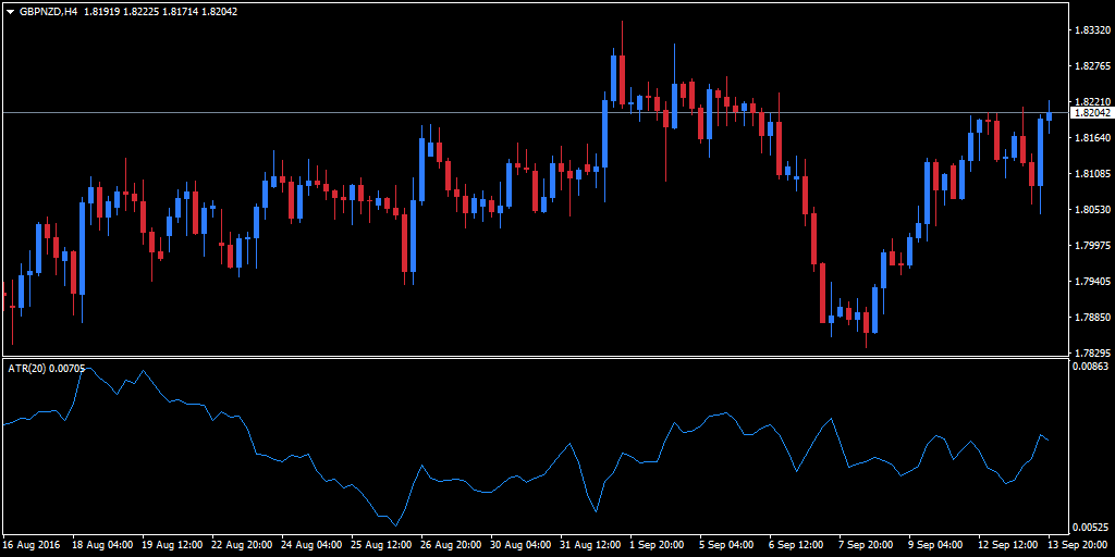 EUR/CHF currency pair in MT4