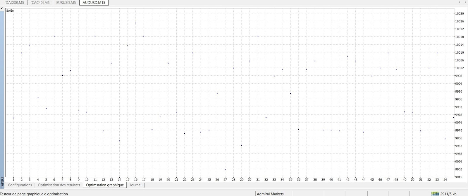 Optimización gráfica de MetaTrader.