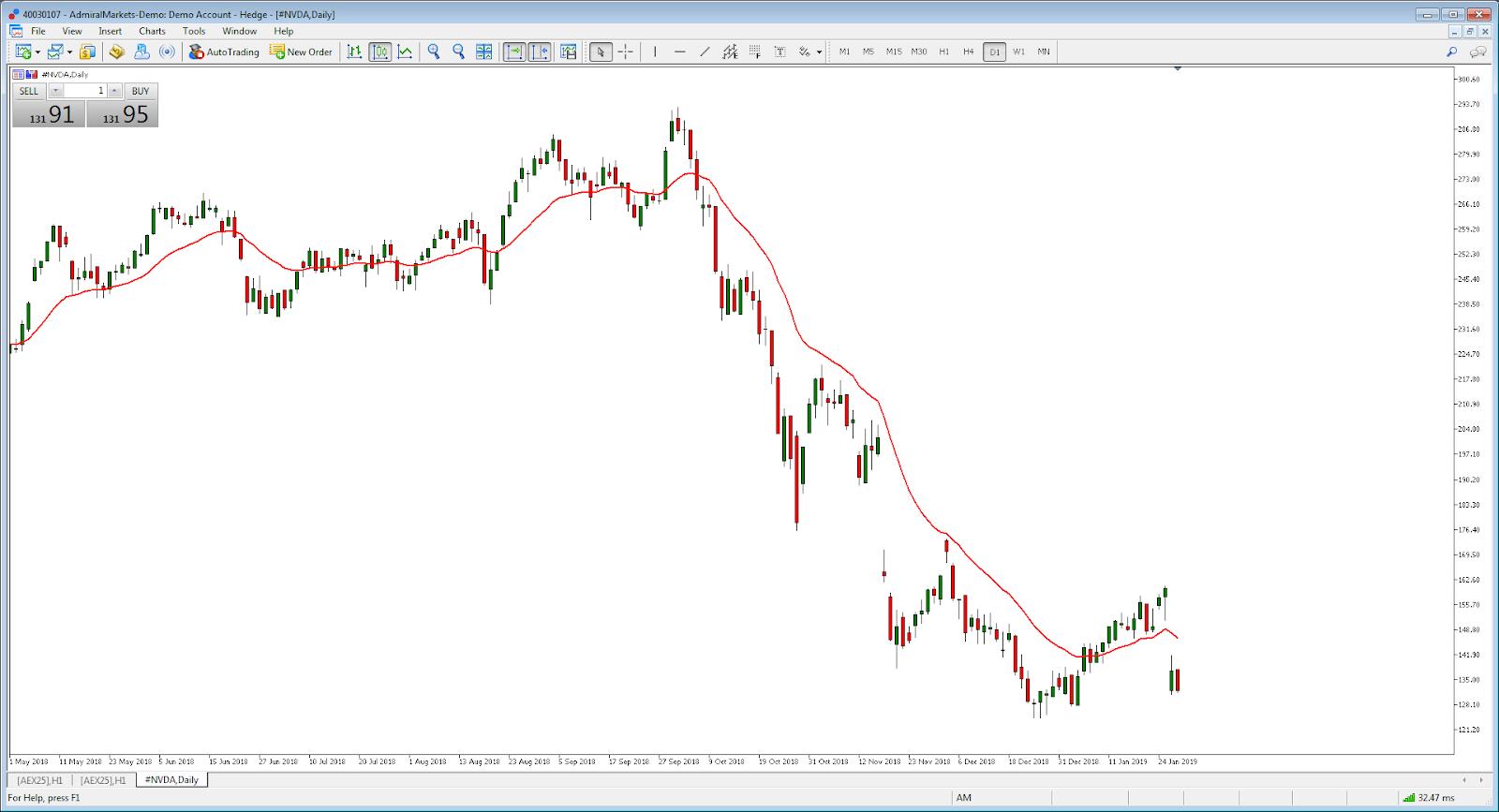 Admiral Markets MT5 Chart