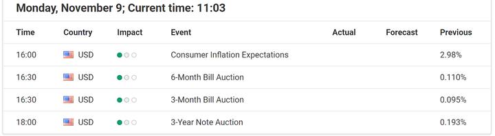Ekonomické události 9. listopadu 2020
