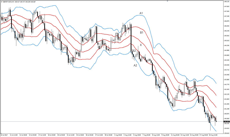 GBP/JPY H4 Chart, Admiral Markets Platform, Jul 10-Aug 18