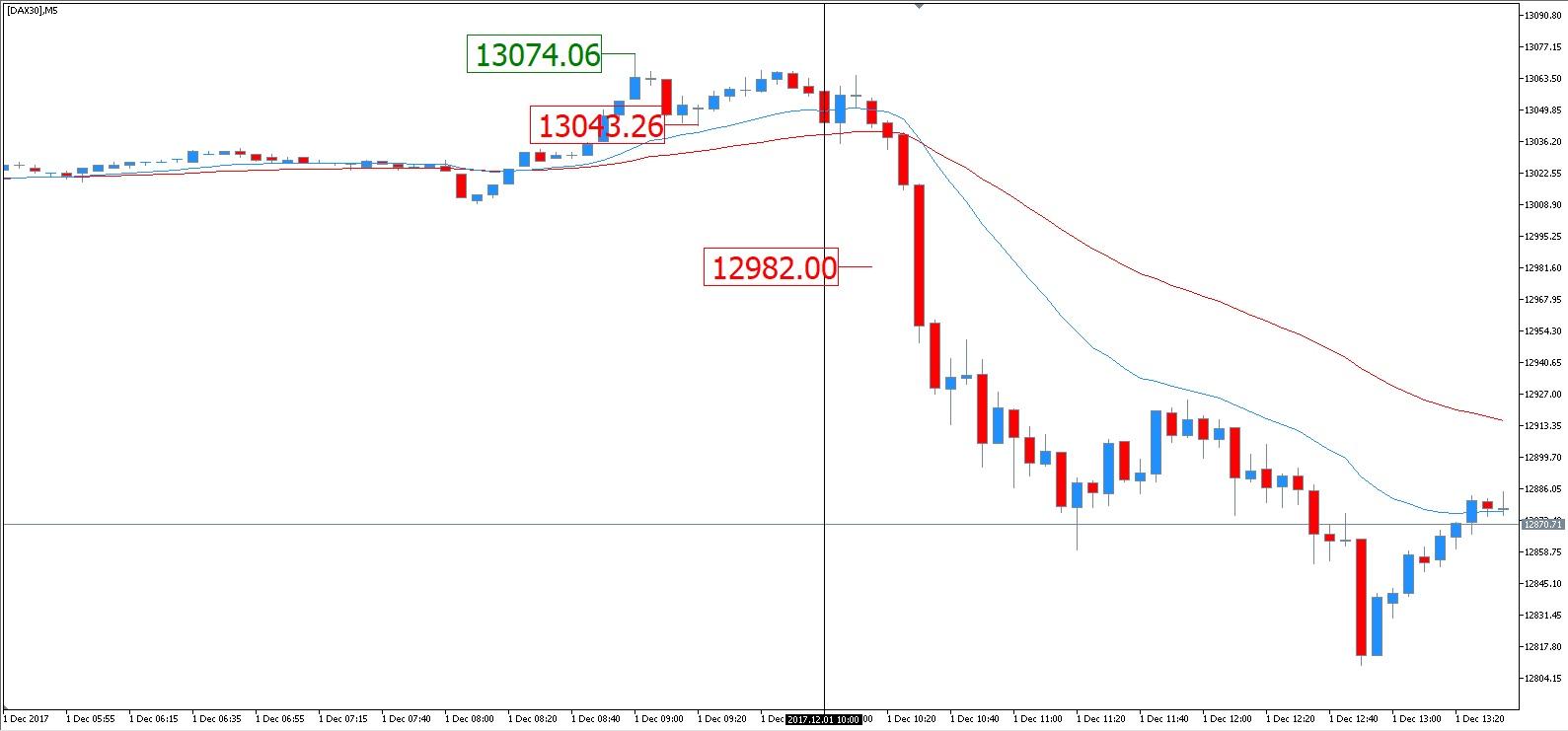 trading dax 30 - dax 30 realtime - dax30 forecast