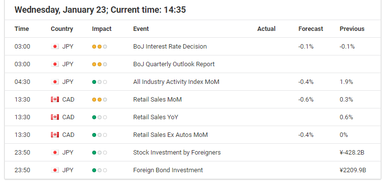 Forex Calendar - Economic Announcements