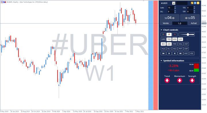 Ações Uber gráfico