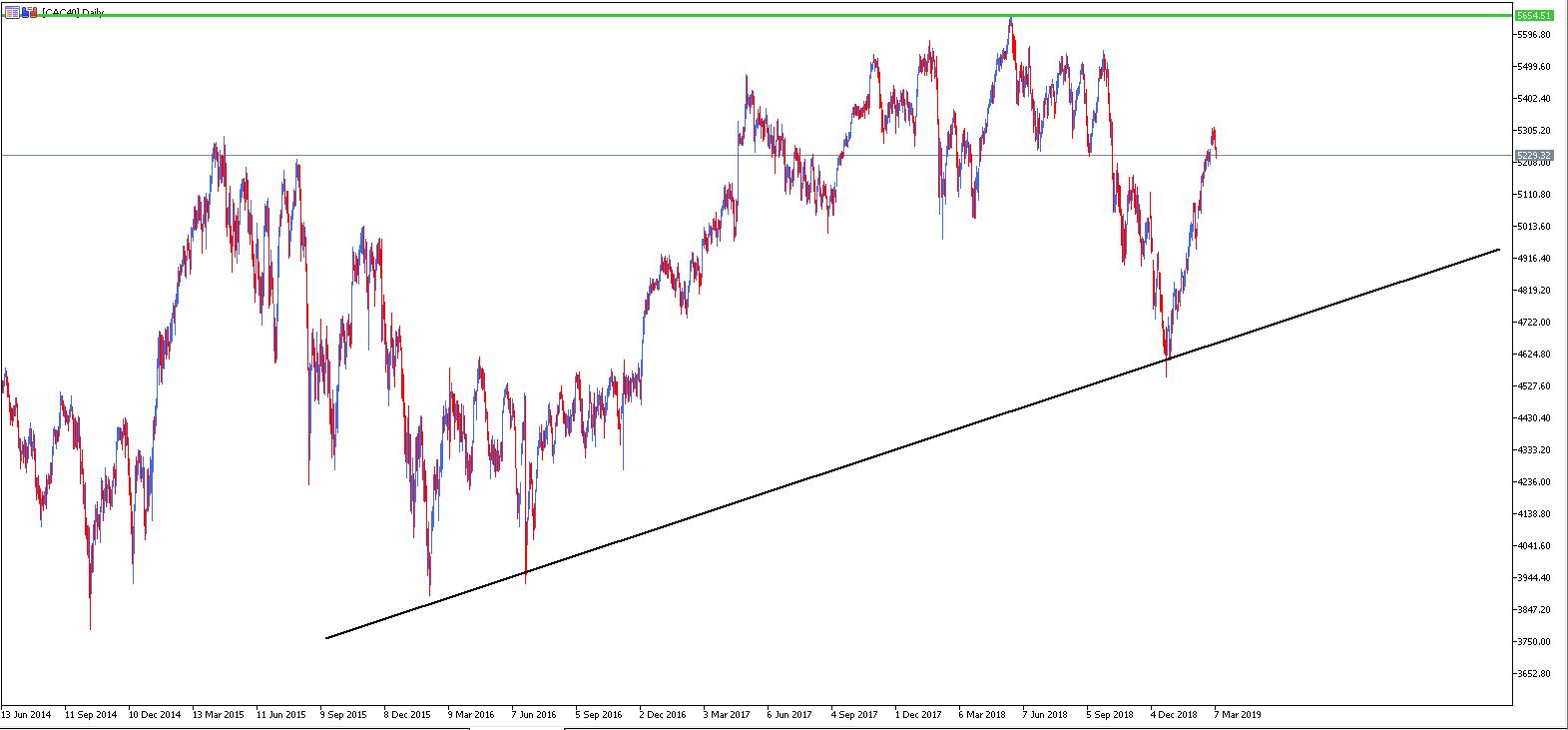 cac 40 - análisis índice bolsa