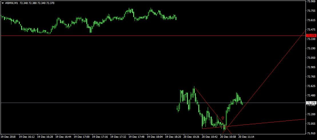 bmw акции