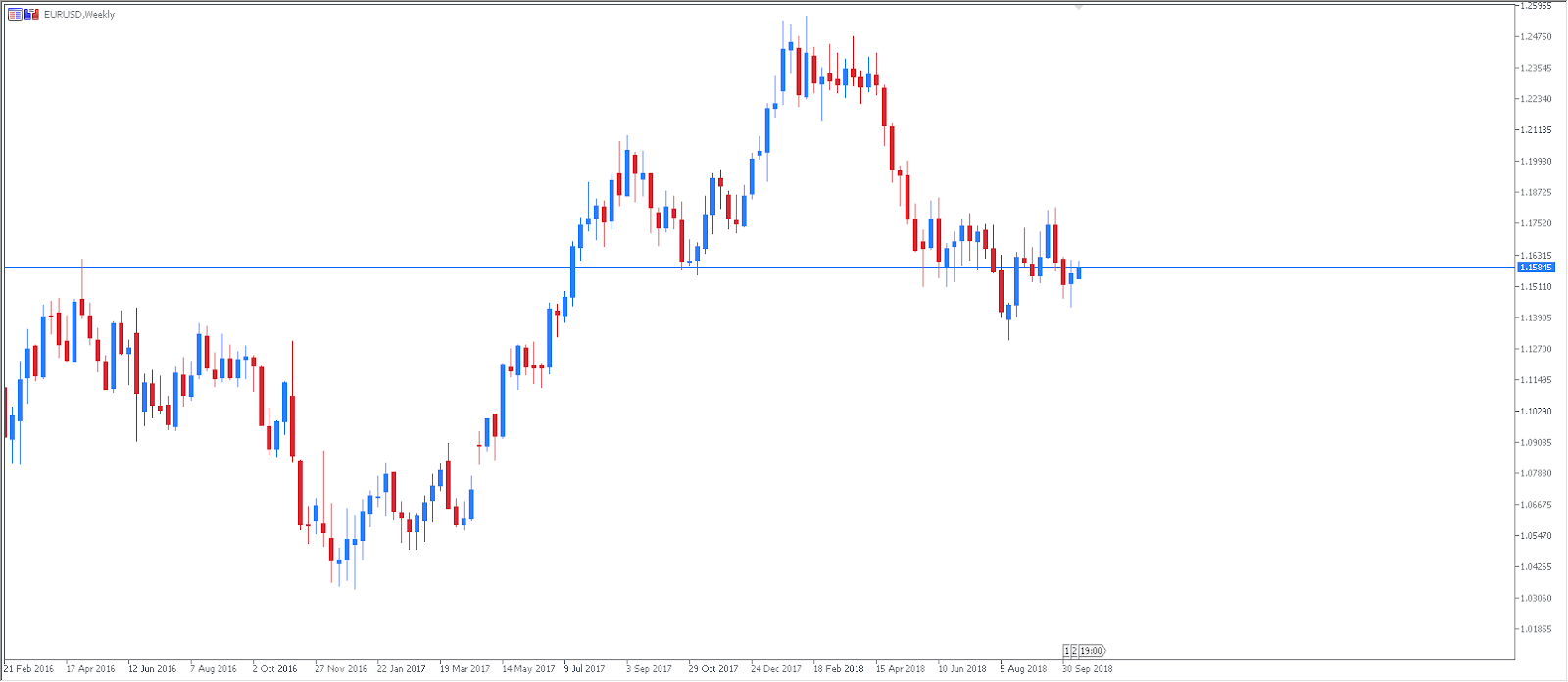 EURUSD Weekly Chart - Technical Analysis