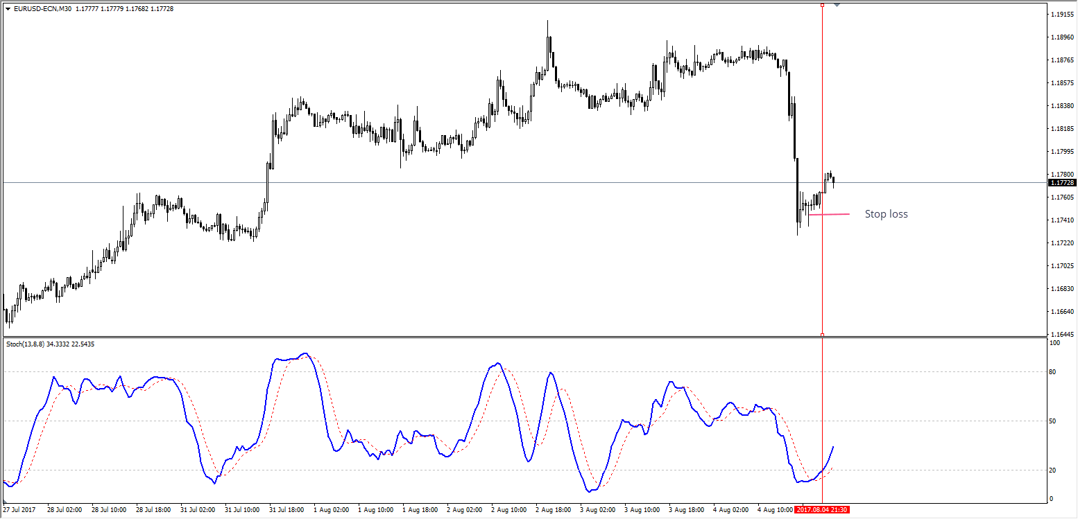 Stochastic oscillator crossing above 20 from below