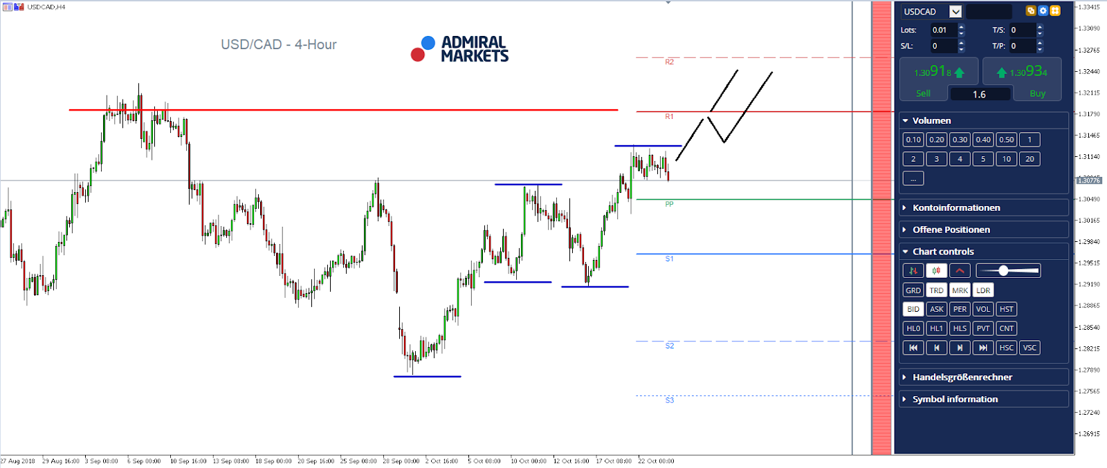 USDCAD 4 Hour