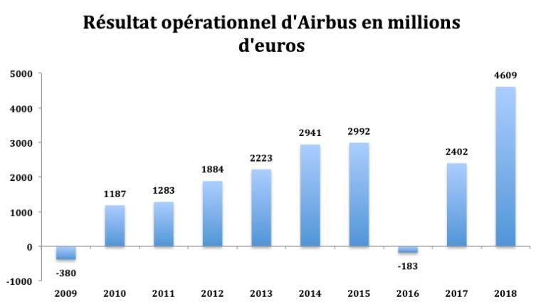 Acheter l'Action Airbus d'après notre Analyse du Résultat Opérationnel d'Airbus