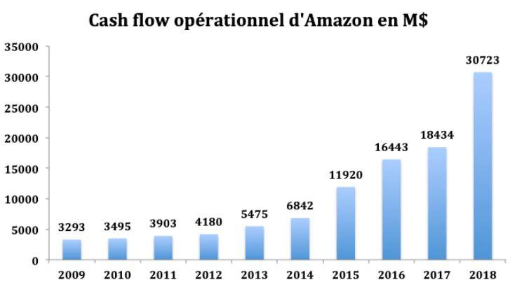 Analyse du cash flow opérationnel d'Amazon et de la trésorerie d'Amazon en 2019