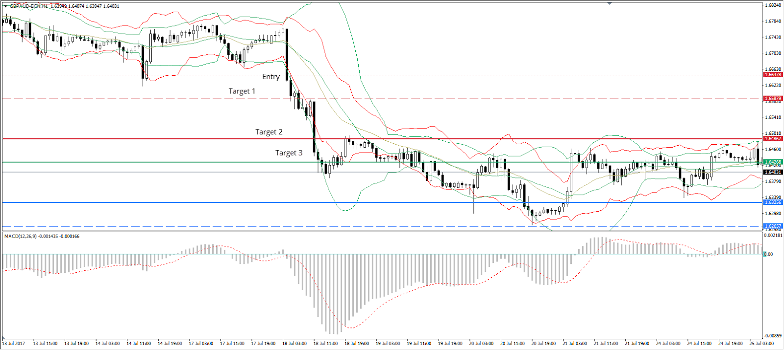 Admiral Pivot indicator. For M30-H1 chart, we use daily pivots, for H4 and D1 charts, Weekly pivots