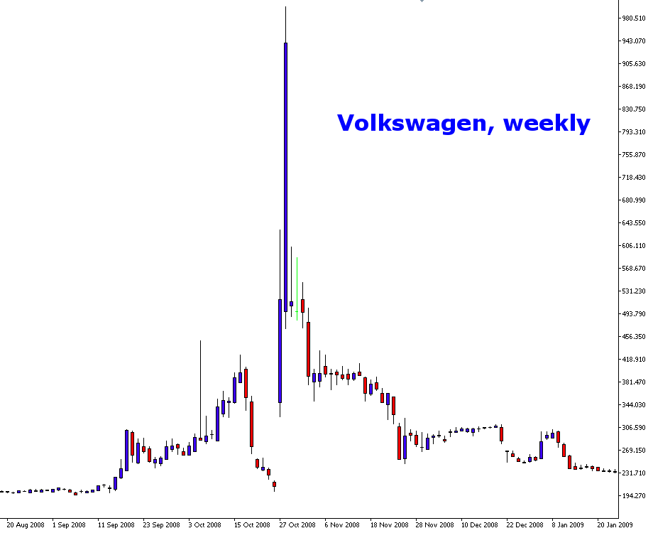 Biggest Squeeze Short in the History of Short Selling: Volkswagen