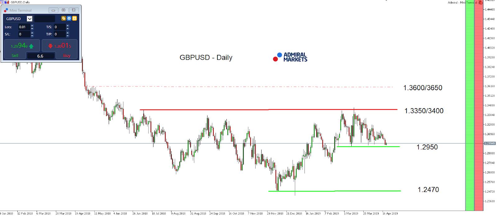 GPB/USD index daily chart