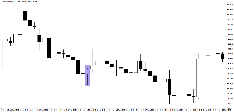 Quelle: GBP/USD H4 Chart, Admiral Markets Platform, 10. November - 22. November