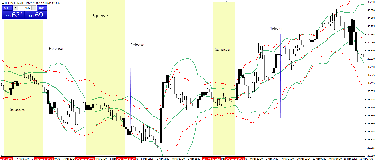 upper and lower Bollinger Bands inside the Keltner Channel with MACD confirmation