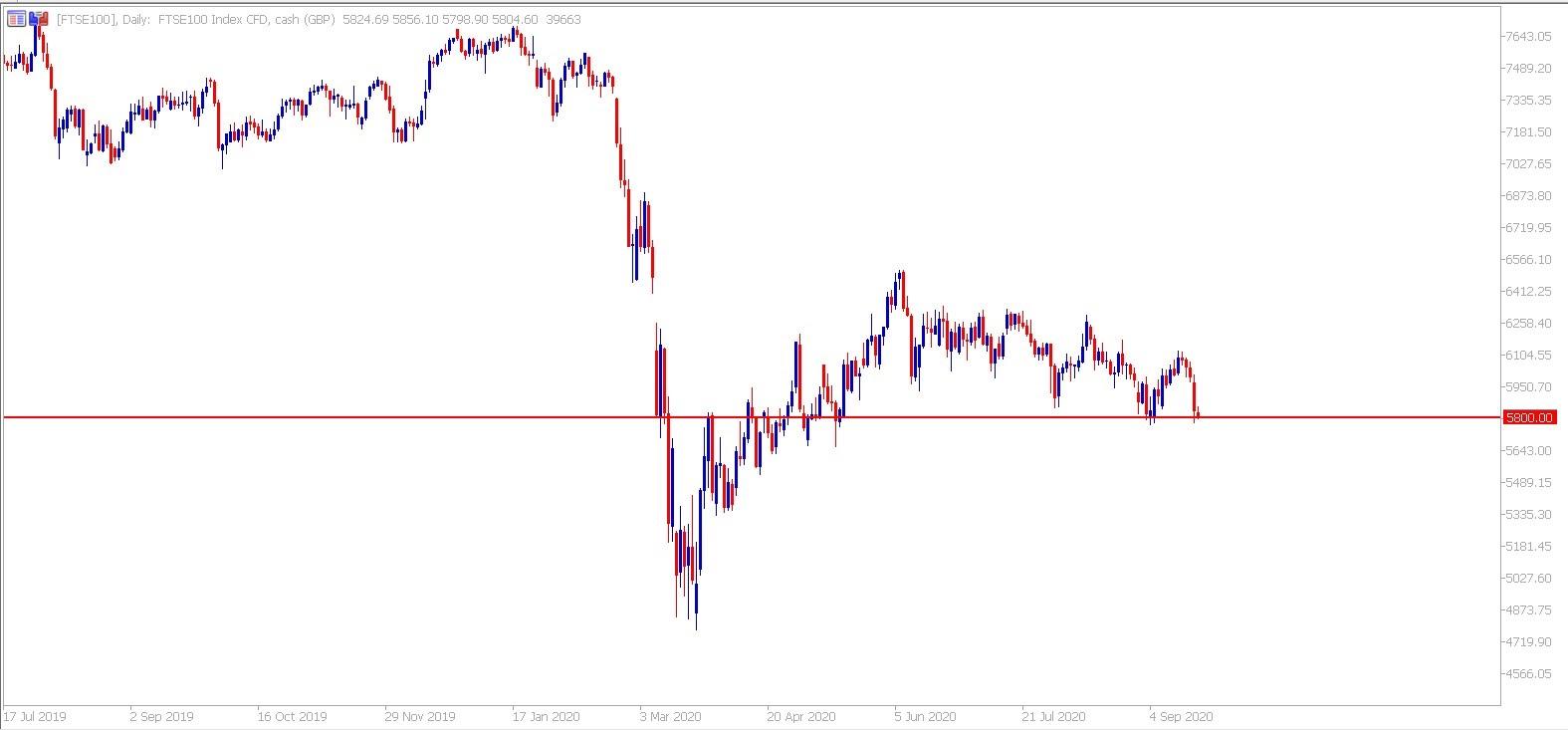 Denní graf FTSE100