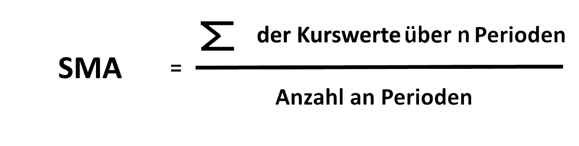 Simple Moving Average Formel