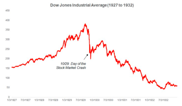Dow Jones Industrial Average (1927 to 1932)