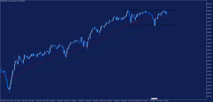 Дневна графика на Dow Jones
