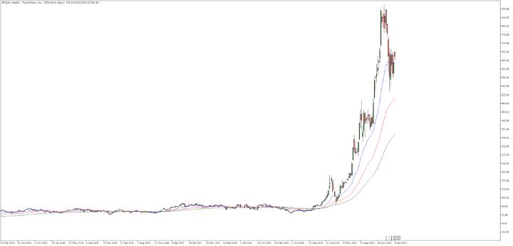 Седмична графика на акциите на Тесла