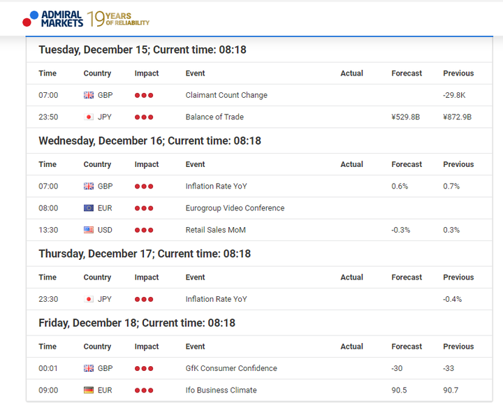 Экономический календарь Admiral Markets Forex