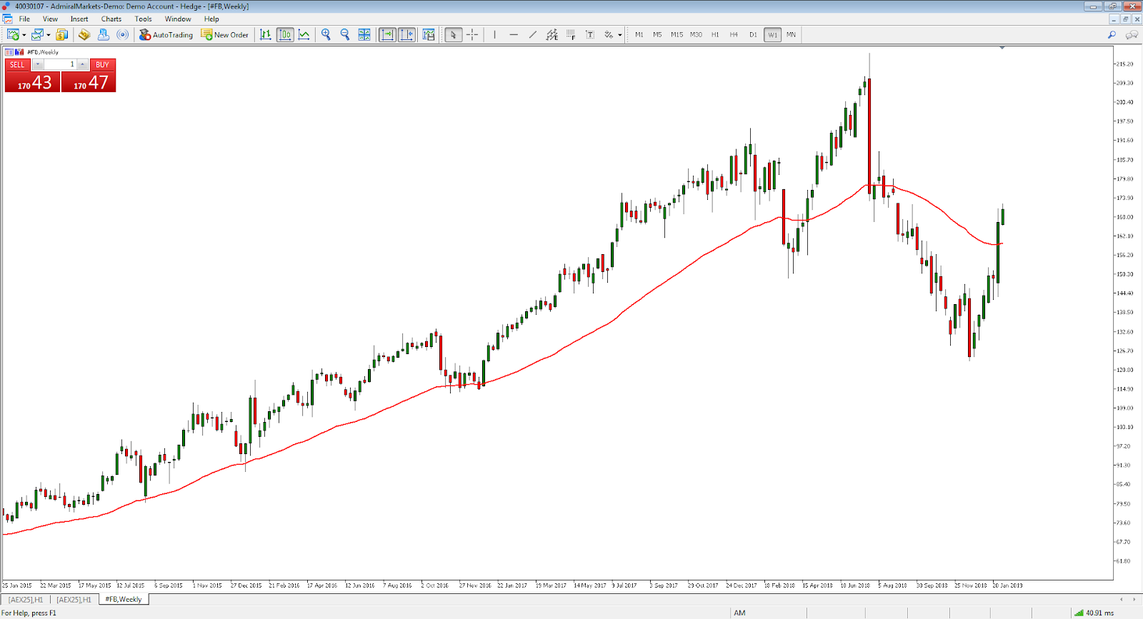 Facebook stock exponential moving average