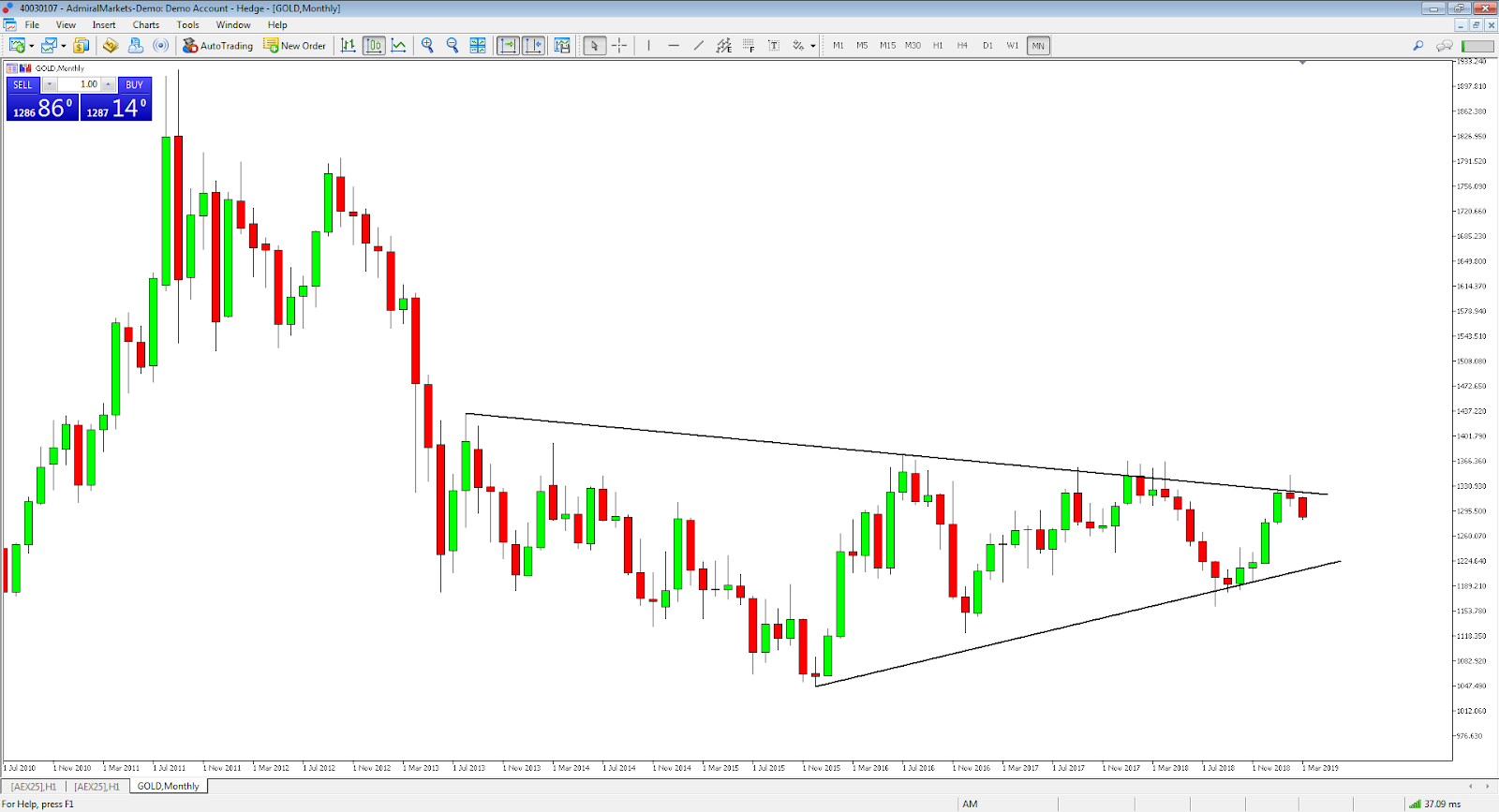 Gold Index monthly chart
