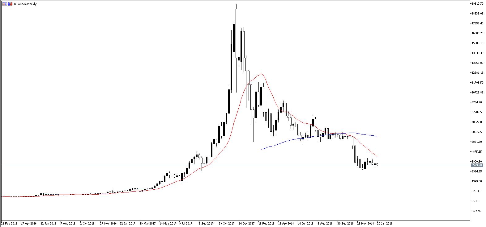 trading bitcoin come funziona