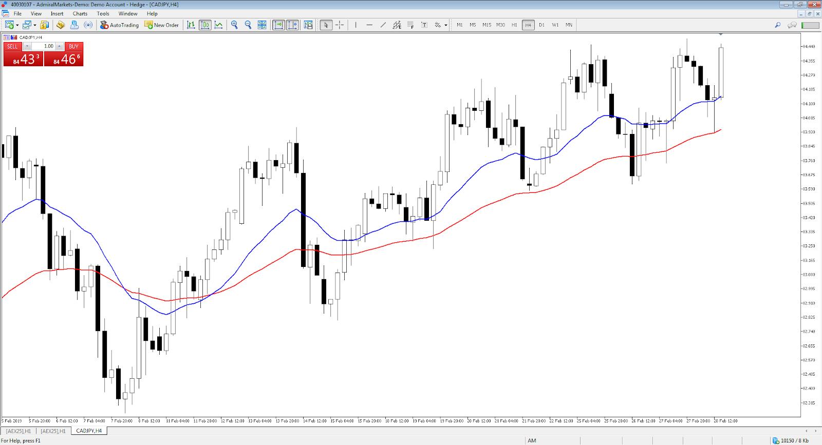 CAD/JPY hourly chart