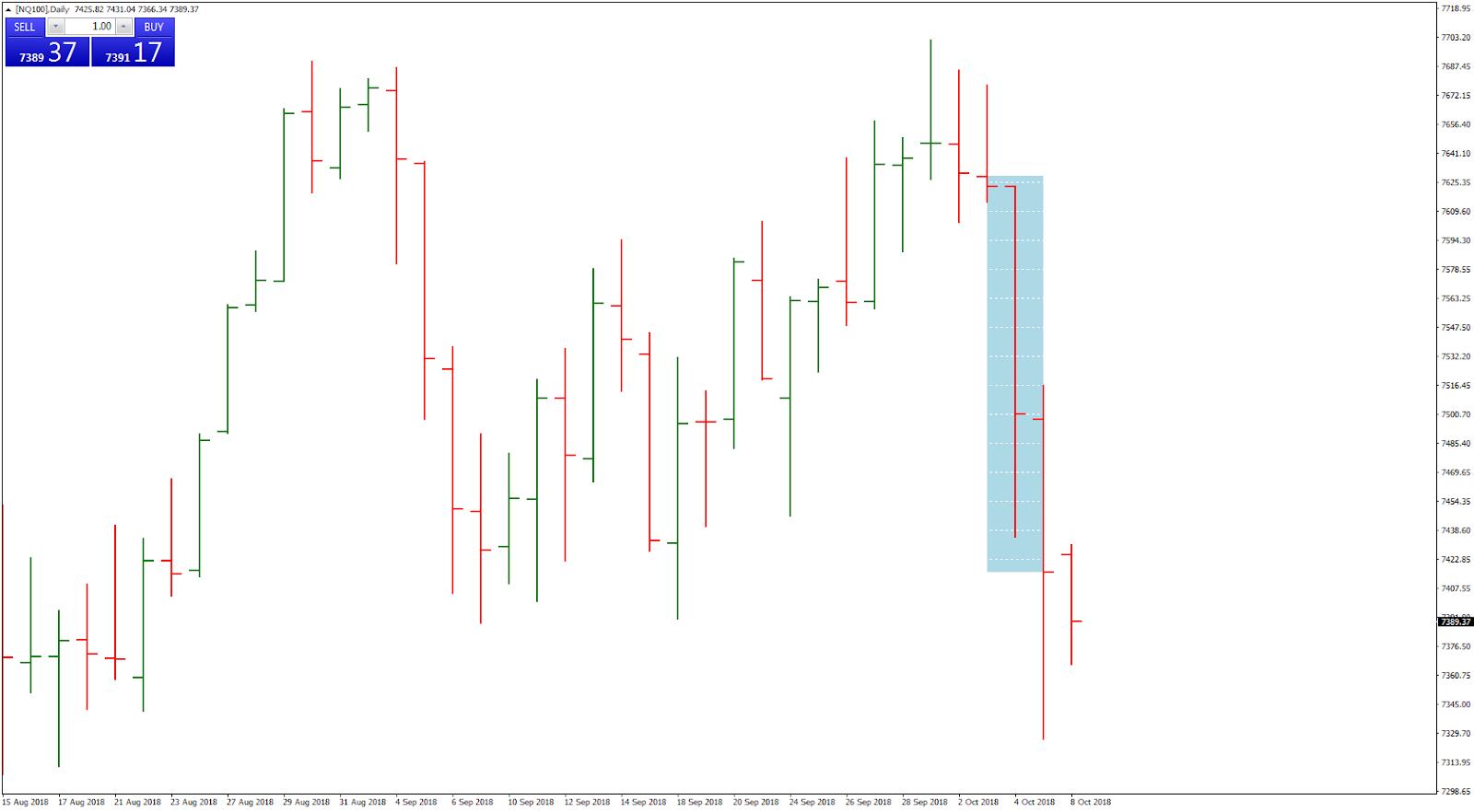 Как отреагировал рынок?