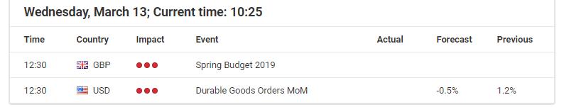 March 13 economic events calendar