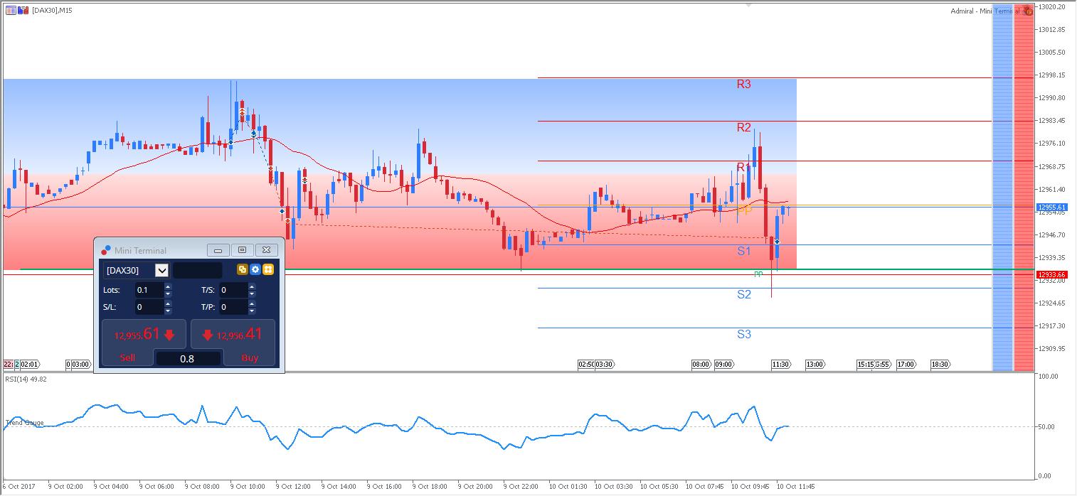 DAX30, M15 Chart, Admiral Markets MT5SE