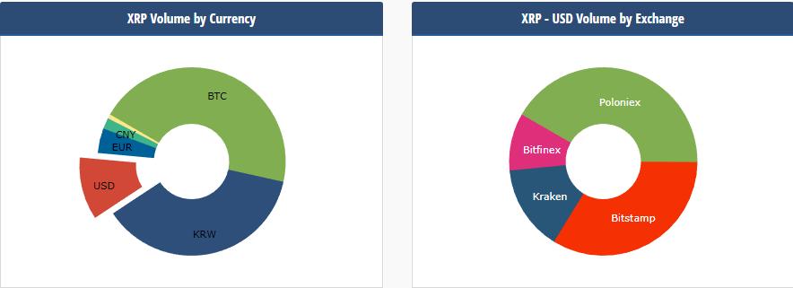 XRP Volumenverteilung