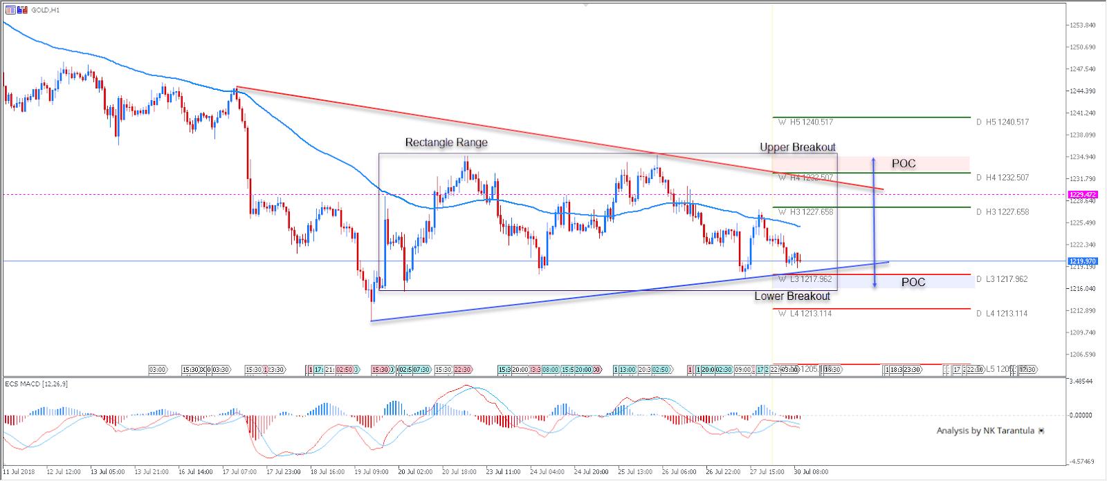 Графика на Злато - Admiral Markets