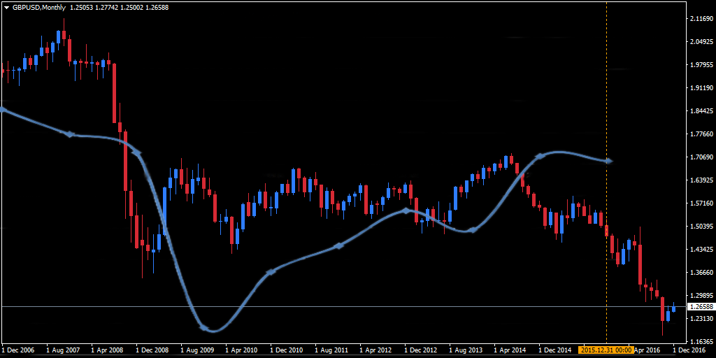 CPI rates for the US and the UK overlaid on GBP/USD 10 year chart