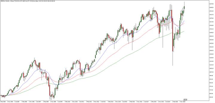 iShares FTSE 250 Index ETF