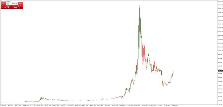 investavimo piramidė bitkoinų)