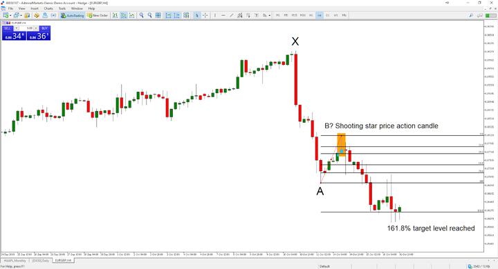 Strategia de tranzacționare a opțiunilor Fibonacci