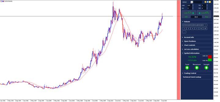 geriausi aukso prekybos rodikliai)