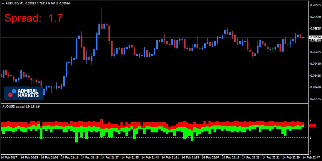 spread indicator MT4